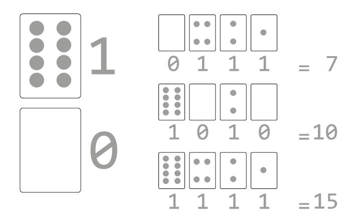 Equivalencias de números binarios y decimales