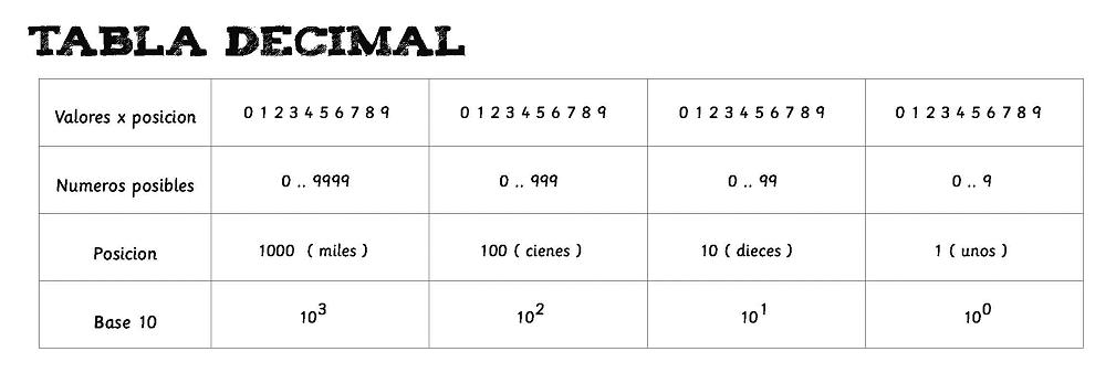 Tabla decimal
